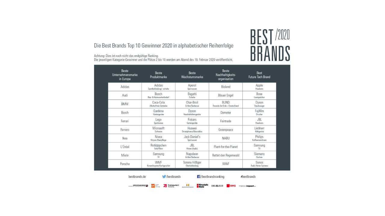 Best Brands Top 10